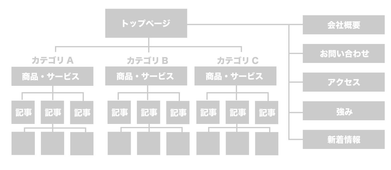 ページ構成